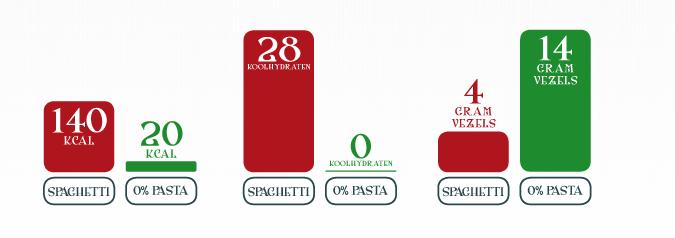 Jip en Jij skinny 0% pasta