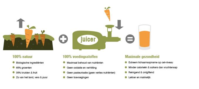 Foodness frecious juice koud persen, koudgeperst, sap, gezond